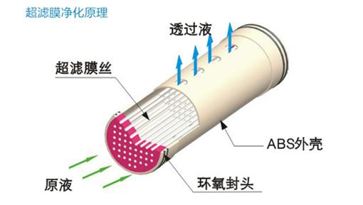 超滤净水机的工作原理是什么?