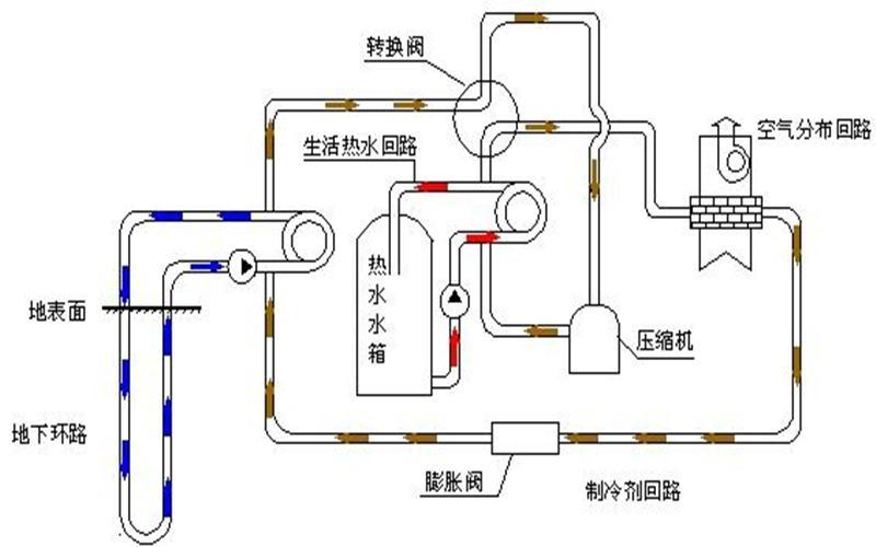 地源热泵管道系统有何优势
