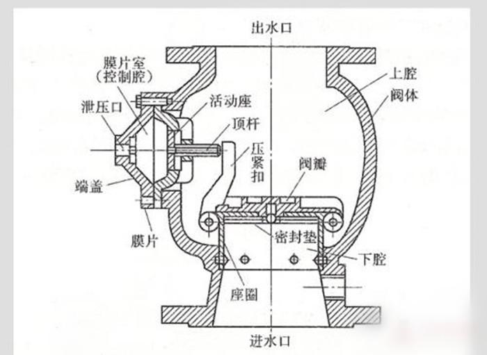 感应式冲水阀工作原理是什么